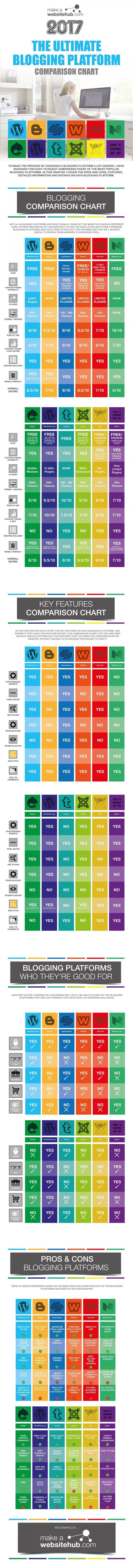 Comparison of Blogging Platforms