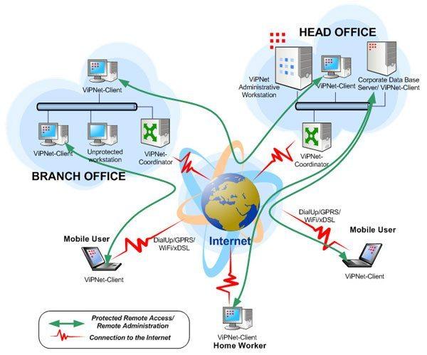 Remote access Publishing