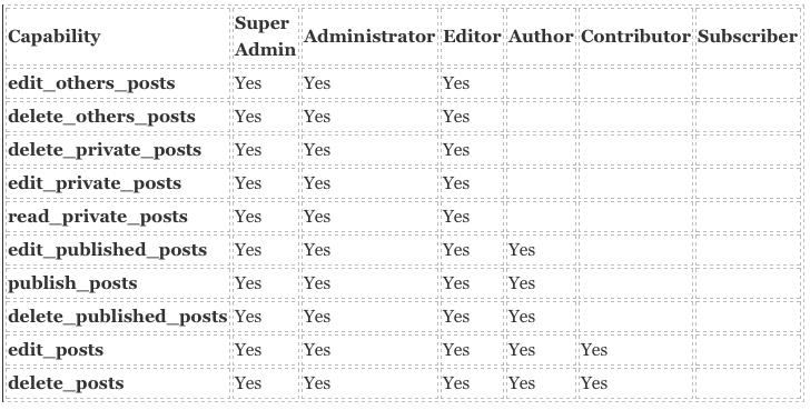 Contacts Custom Post Type-wordpress