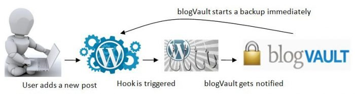blogvault-WordPress-plugin