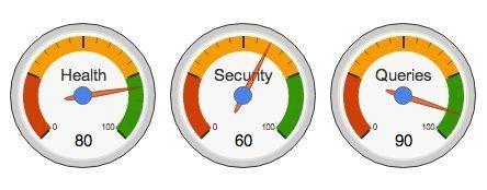 wp-lense-security-analysis-gauges