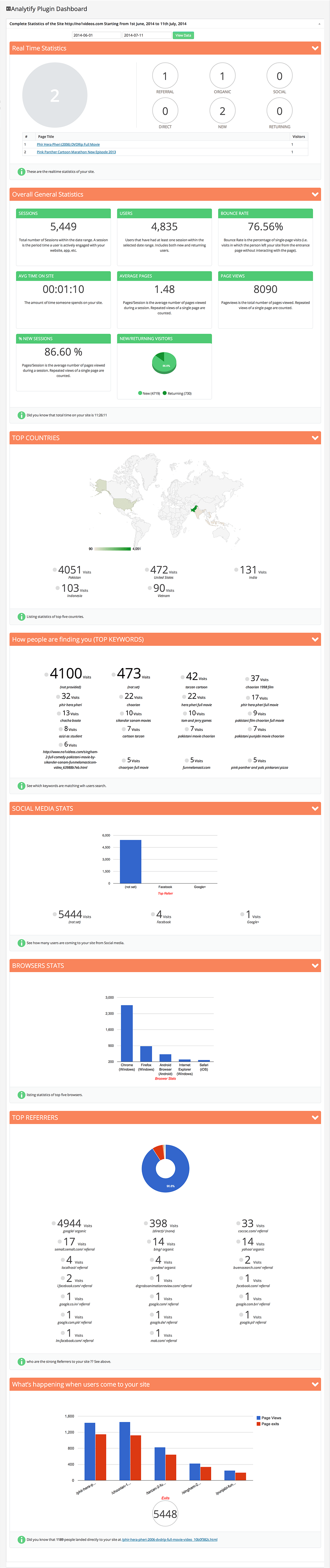 analytify dashboard
