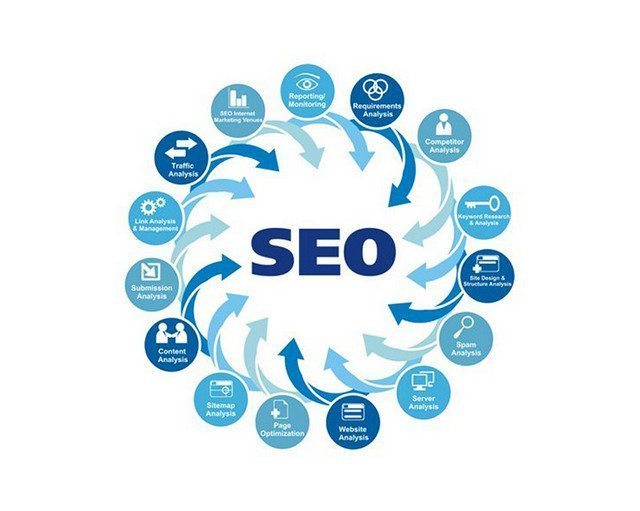 WordPress SEO Tutorial: What is SEO? Things to Know Before Making SEO