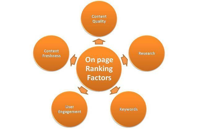 Google Ranking Factors - OnPage