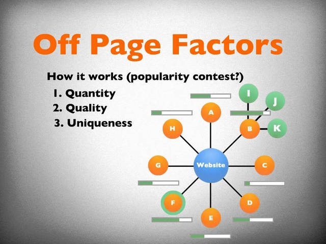 Google Ranking Factors - OffPage
