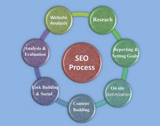 Steps in SEO Process