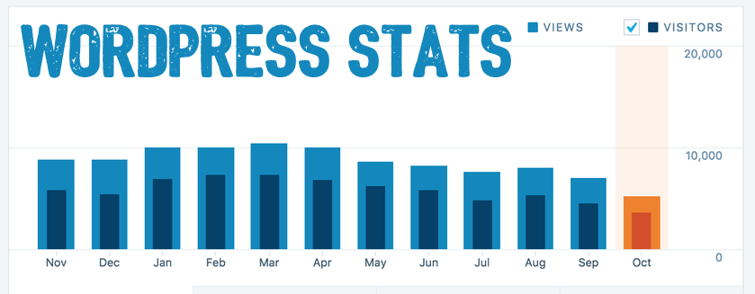 WordPress stats stopped working