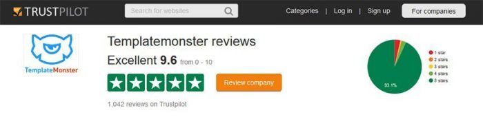 Template Monster TrustPilot