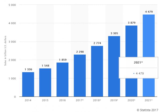eCommerce Sales Statistics