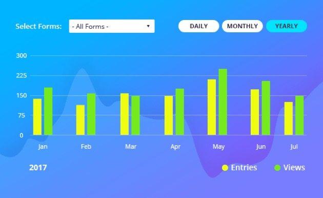ARForms Stats