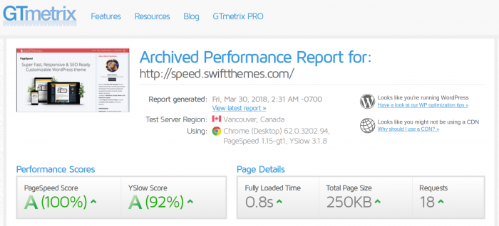 PageSpeed GTmetrix speed test