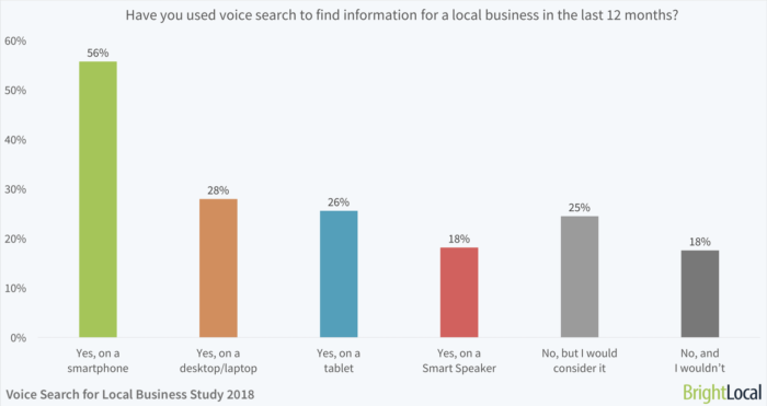 Content That's Ready for Voice Search