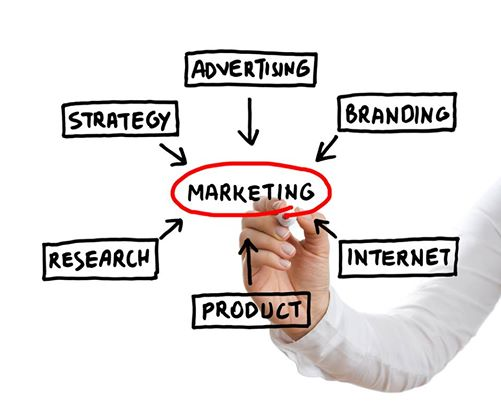 Do You Have A Good Marketing Plan?