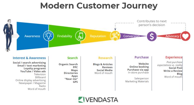 a chart of modern customer journey
