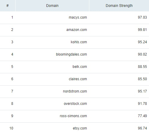 Domain strength